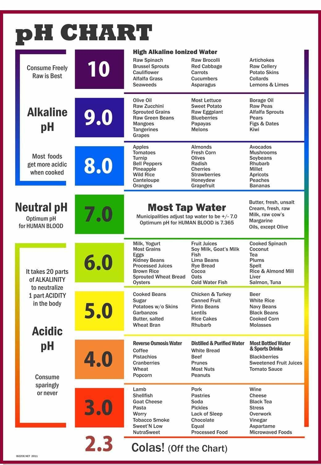 An alkaline diet for balanced human body pH level to improve health