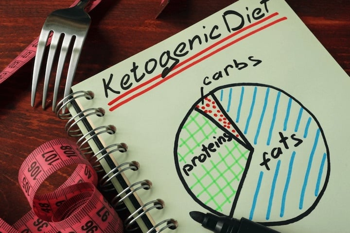 A ketogenic lifestyle - How the keto diet works