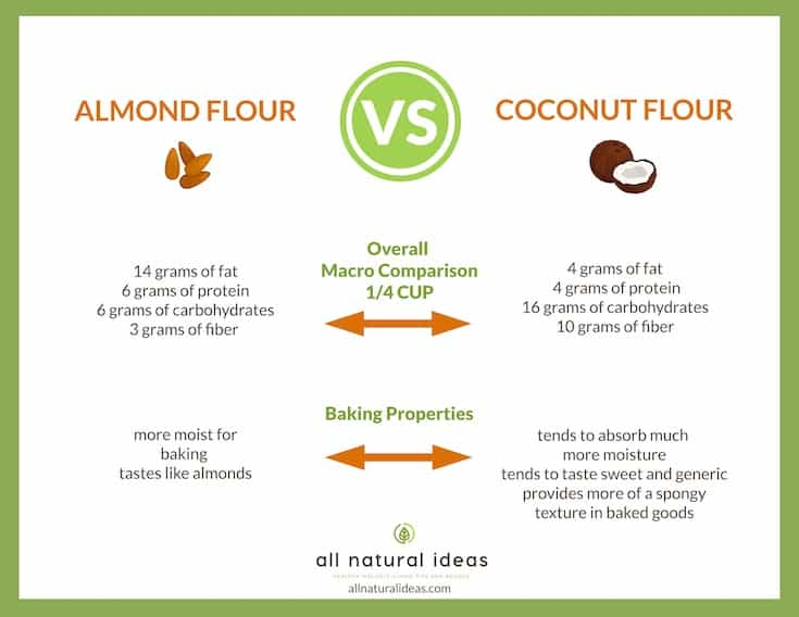 comparison of low carb flours